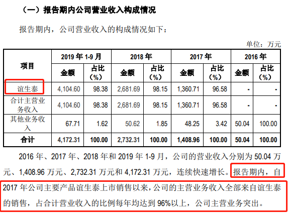 2017年至2019年前第三季度营收情况(来源:招股书)