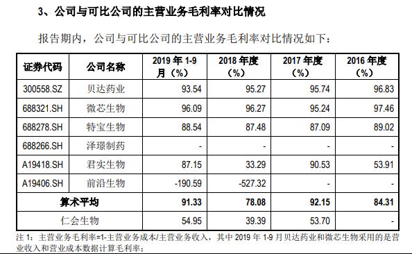 主营业务毛利率(来源:招股书)