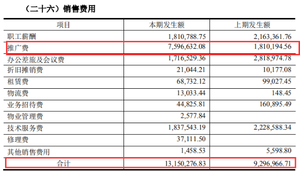 润虹医药2019年销售费用情况 来源:公司年报