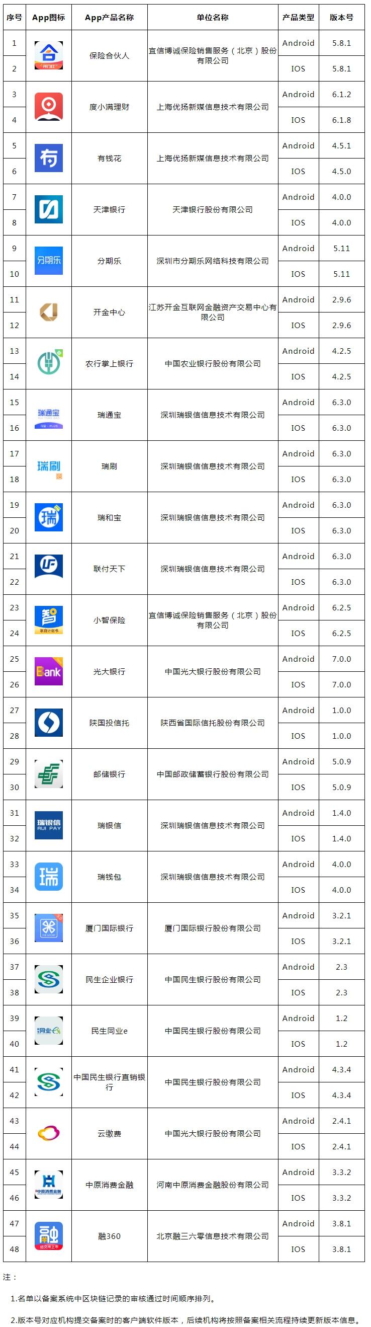 中互金协会公示新一批金融APP备案名单