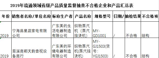 浙江织物蒸汽机抽查不合格发现率26.32% 美的集团旗下两公司上榜