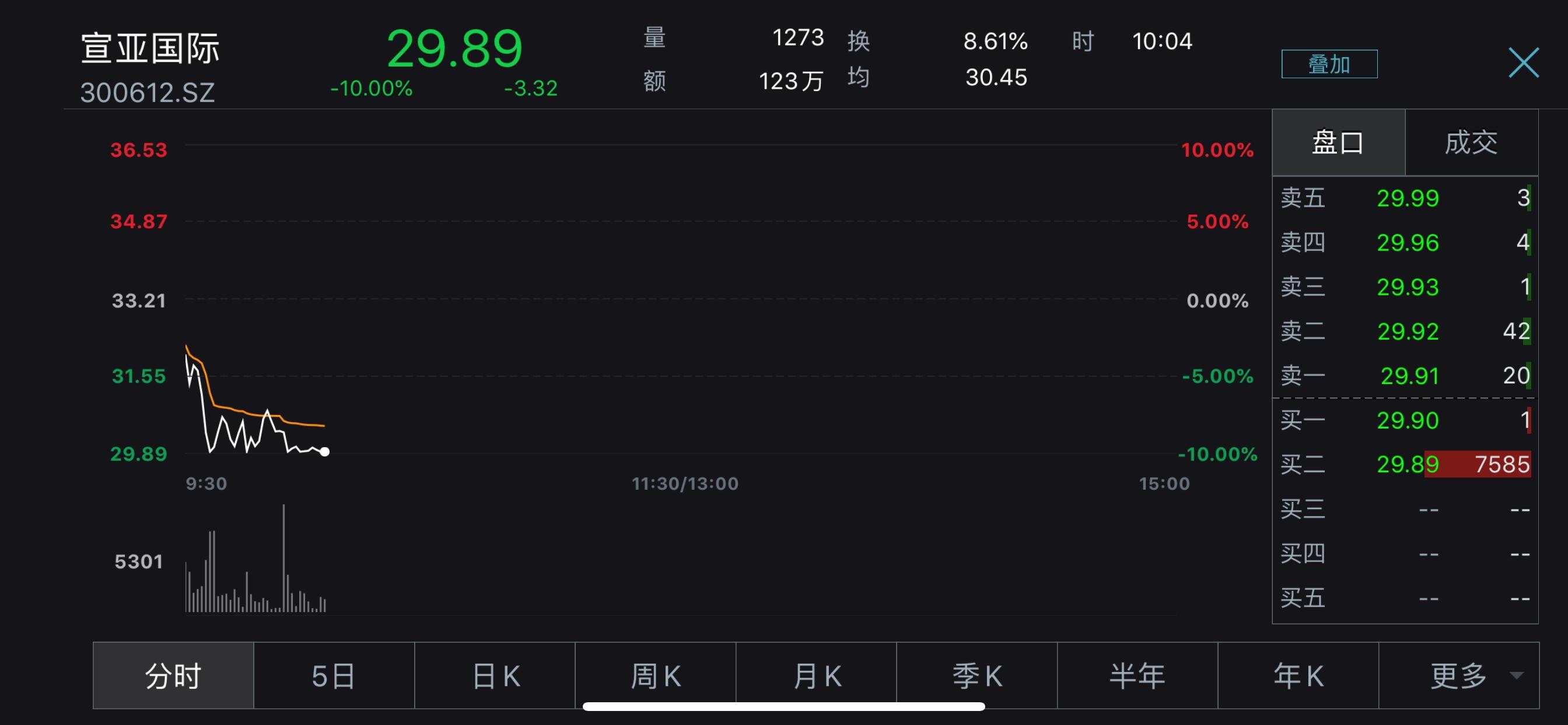 九天六涨停遭监管关注 字节跳动概念股宣亚国际盘中跌停