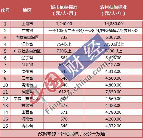 31省份最新低保标准出炉:16地已上调 京沪粤居前三