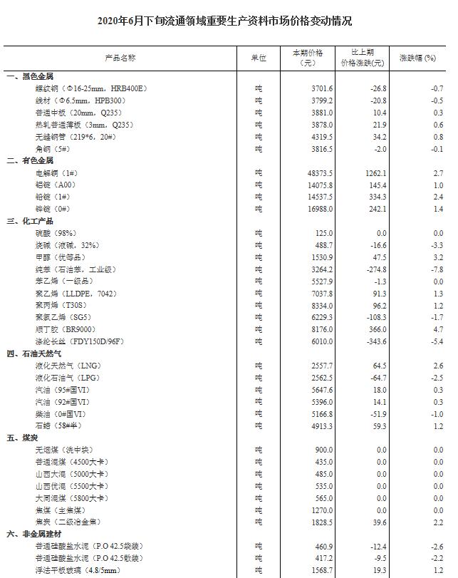 统计局:2020年6月下旬生猪价格每千克35.6元 环比上涨5.3%