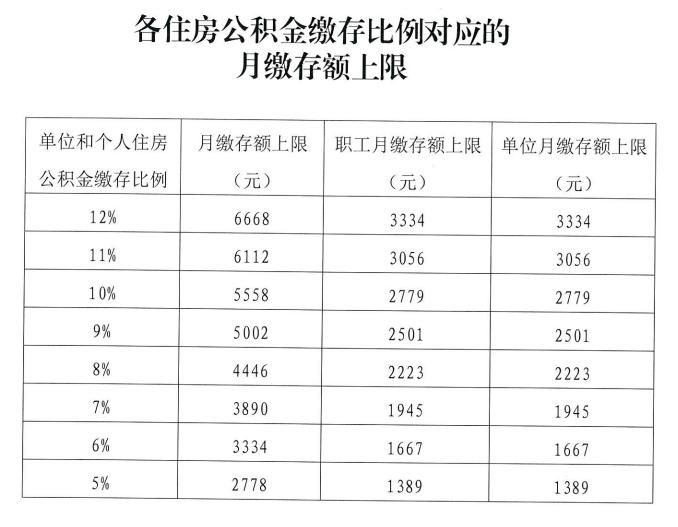 官宣!2020年北京公积金缴存基数上限不调整