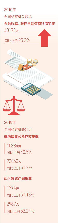 人民日報:加大對非法集資犯罪的懲處力度