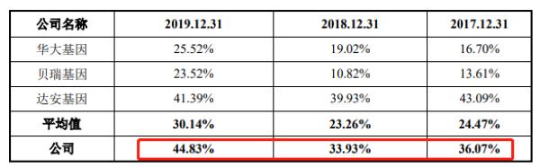 资产负债率与同行业企业比较(来源:招股书)