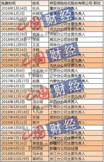 """频繁变更!严珉昱""""空降""""任明亚总经理 近5年21家分公司负责人变更"""
