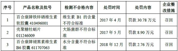 百合股份冲击上市:2019年营收净利双降 曾因质量问题遭处罚