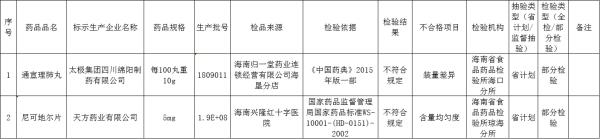 2020年6月海南省抽验不合格药品名单(来源:海南省药监局)