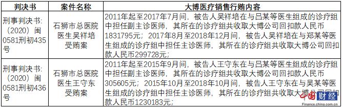 大博医疗高增长背后:拓展市场曾涉商业贿赂 财务报表指标存疑