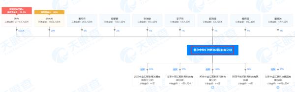 北京中业汇智教育科技有限公司股权穿透图部分内容(来源:天眼查)