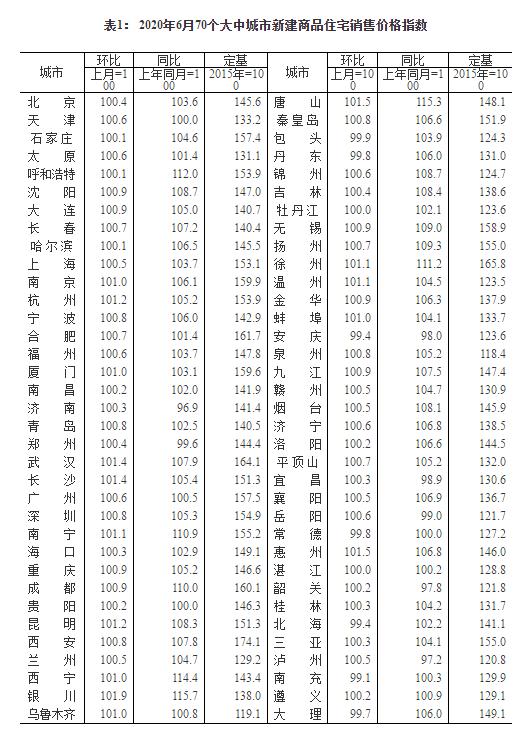 今年6月70城房价出炉:61城新房价格环比上涨 银川涨幅1.9%领跑