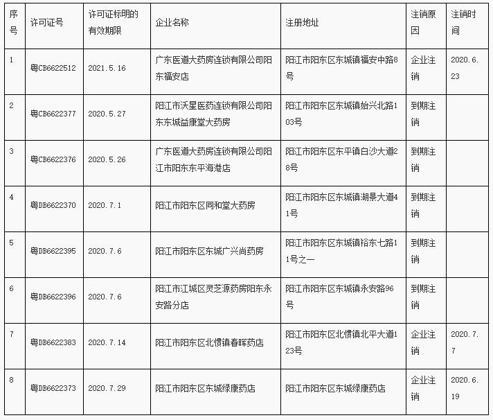 阳江市阳东区东城广兴尚药房等8家企业《药品经营许可证》被注销