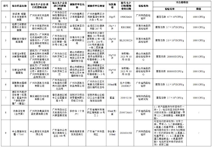 广东省药监局:广州采词化妆品有限公司等企业9批次产品抽检不合格
