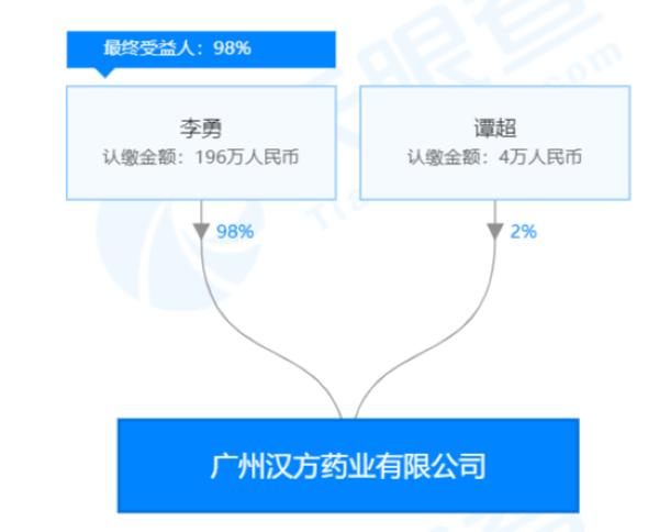 广州汉方药业有限公司股权穿透图(来源:天眼查)
