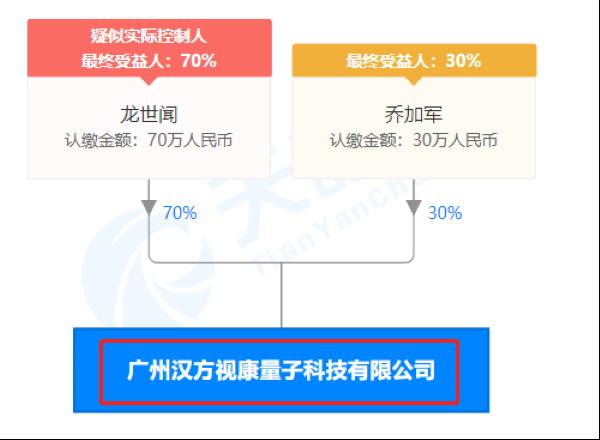 广州汉方视康量子科技有限公司股权穿透图(来源:天眼查)