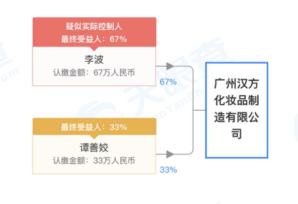 广州汉方化妆品制造有限公司股权穿透图(来源:天眼查)