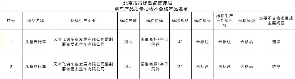 飞鸽监制童车存质量问题 曾因生产销售不合格产品多次被罚