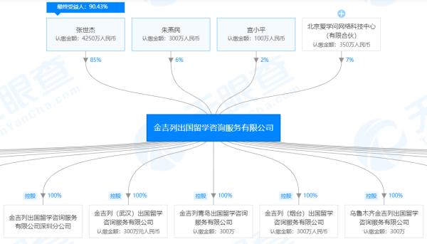 金吉列出国留学咨询服务有限公司股权图