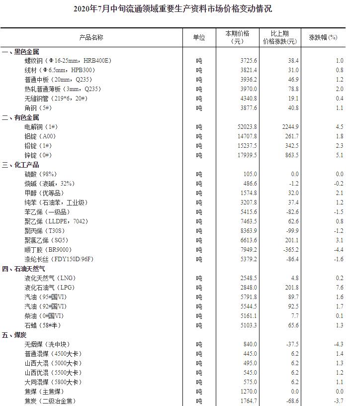 7月中旬生猪每千克报价38.2元 环比上涨1.1%