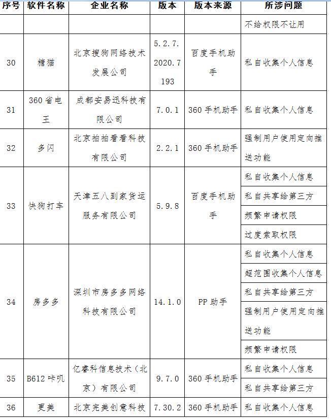 工信部曝光58款APP侵犯用户权益 涉去哪儿网等