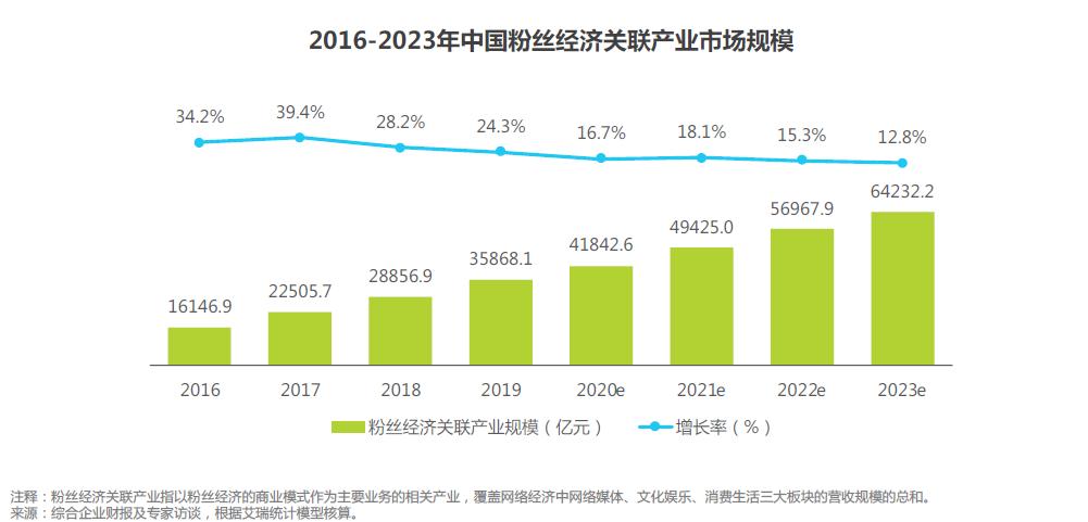 2019年粉丝经济关联市场规模超3.5亿 同比增长24.3%