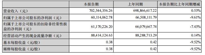 燕塘乳业上半年净利润下滑9.61% 广东省外营收下滑9.85%