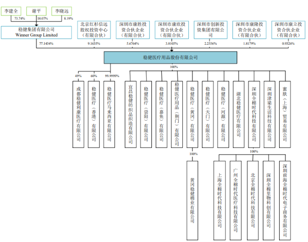 稳健医疗用品股份有限公司股权结构图(来源:2020年7月17日发布的招股书)