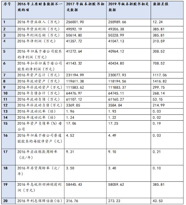 稳健医疗2017年版本、2019年版本招股书财务数据差异统计表格(中国网财经制作)
