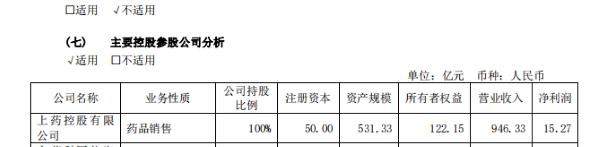 来源:上海医药2019年年报