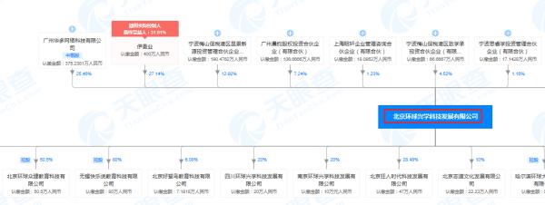 北京环球兴学科技发展有限公司股权穿透图部分内容(来源:天眼查)
