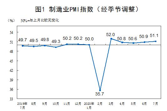 7月份,中国制造业采购经理指数(PMI)为51.1%,比上月上升0.2个百分点