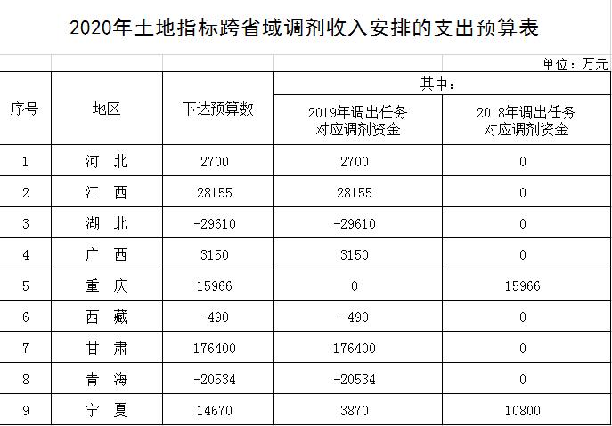 2020年土地指标跨省域调剂收入安排的支...