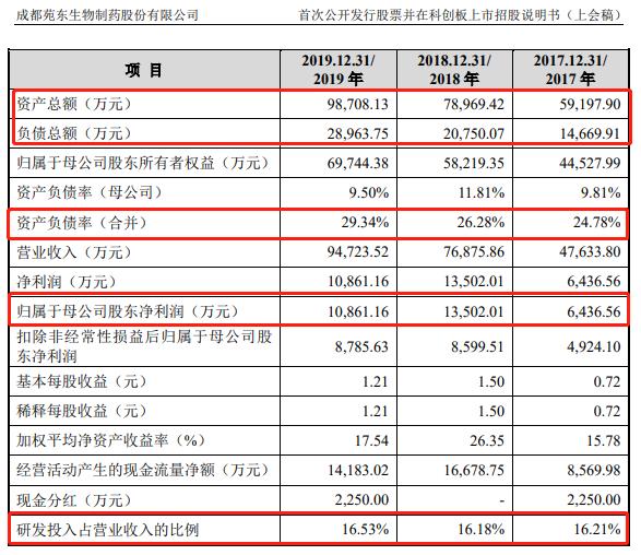 负债总额、资产负债率(来源:招股书)
