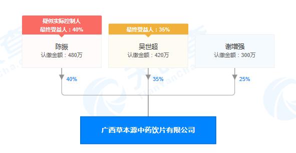 广西草本源中药饮片有限公司股权穿透图(来源:天眼查)
