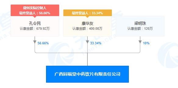 广西同福堂中药饮片有限责任公司股权穿透图(来源:天眼查)