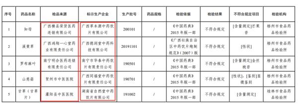药品抽检不符合规定情况汇总表(来源:广西壮族自治区药监局)