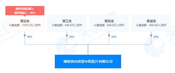 湖南省自然堂中药饮片有限公司股权穿透图(来源:天眼查)
