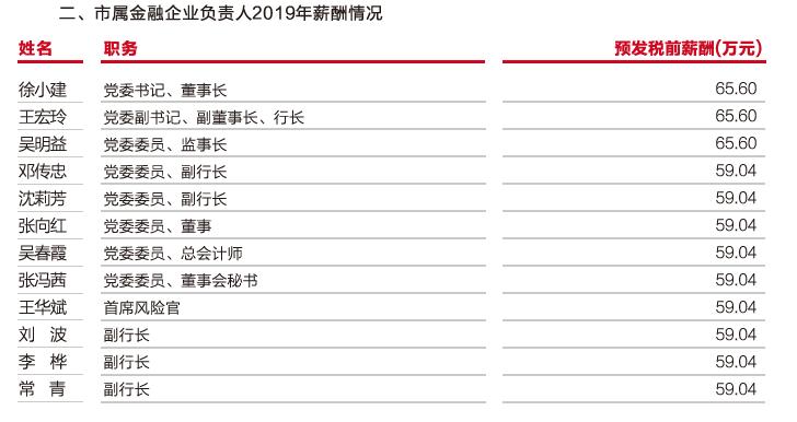 """武汉农商行""""迟到""""的2019年报:净利锐减近三成未达目标"""
