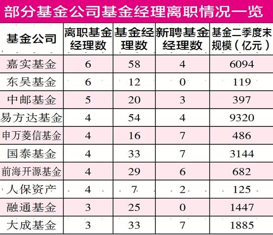 """爆款时代基金经理离职潮再现 东吴基金""""领衔""""离职排行榜"""