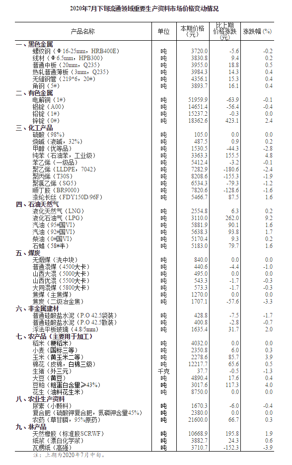 7月下旬流通领域重要生产资料市场价格公布