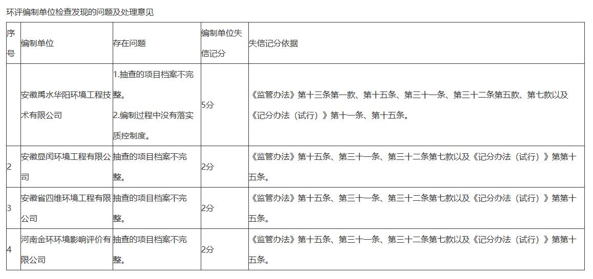 安徽显闰环境工程有限公司被通报批评和失信记分