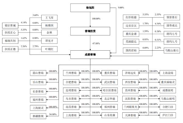 成都普瑞眼科医院股份有限公司股权穿透图(来源:招股书)