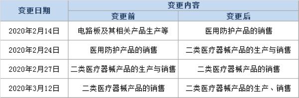 深圳市毅文医疗科技有限公司变更事项(来源:天眼查 制表:中国网财经)