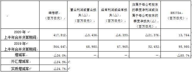 资生堂上半年净利亏损214亿日元 二季度中国馆零售销售额同比增9%