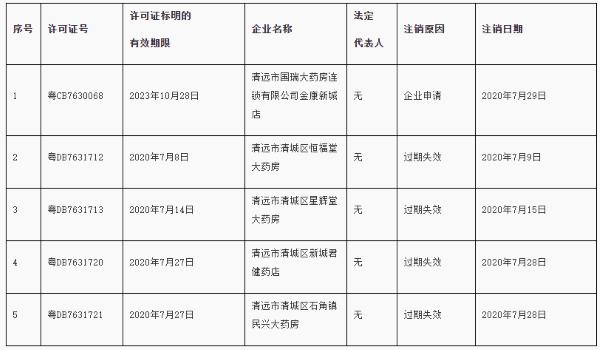 注销清远市清城区恒福堂大药房等5家企业《药品经营许可证》