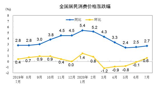 7月份居民消费价格同比上涨2.7% 环比上涨0.6%