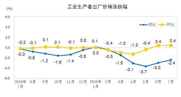 7月份工业生产者出厂价格同比下降2.4% 环比上涨0.4%