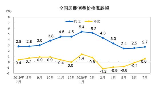 """7月CPI连续3个月位于""""2时代"""" 食品价格上涨2.8%"""